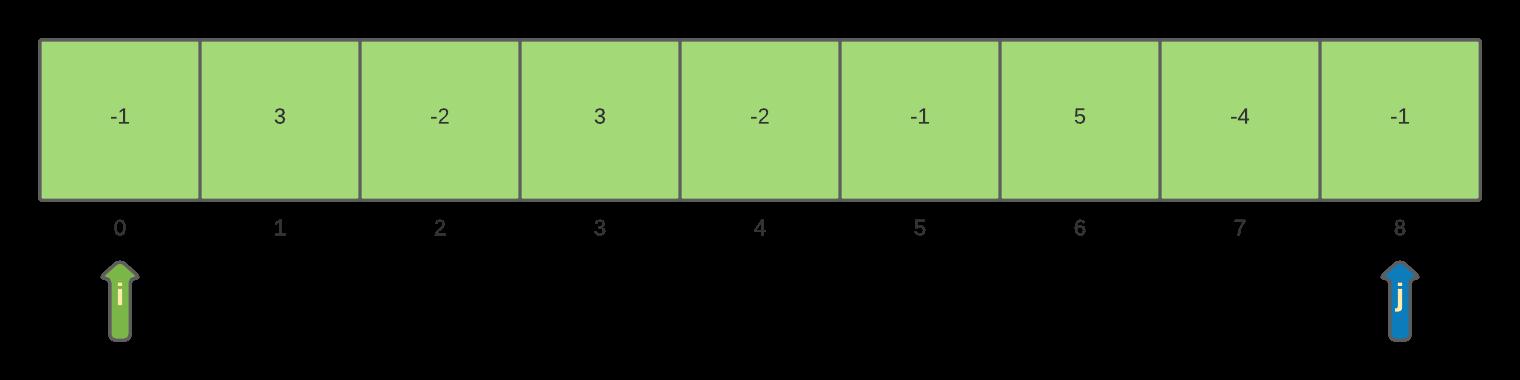 Maximum Sum Sub-array Problem: Brute-force