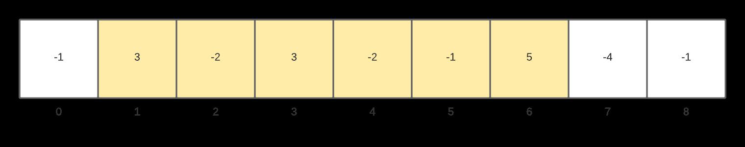 Maximum Sum Sub-array Problem: Kadane's Algorithm